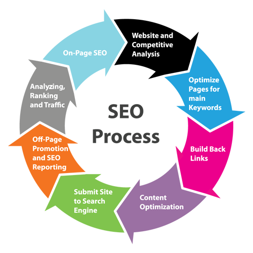 seo - search engine optimization - website backlinks - how to build backlinks - backlinking service - seo service - how to make backlinks - free backlinks